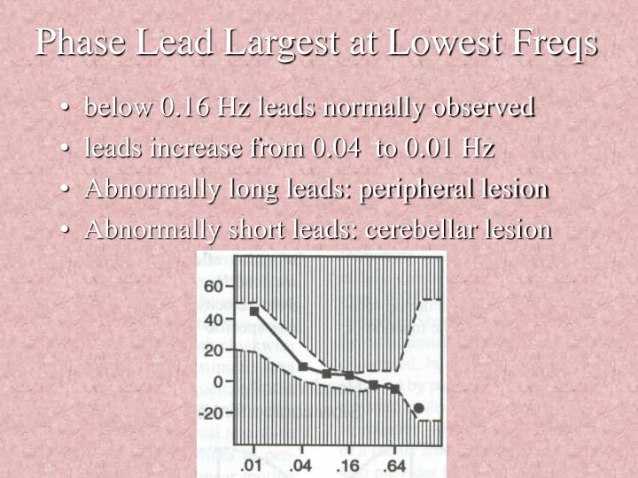 Phase Lead Largest at Lowest Freqs