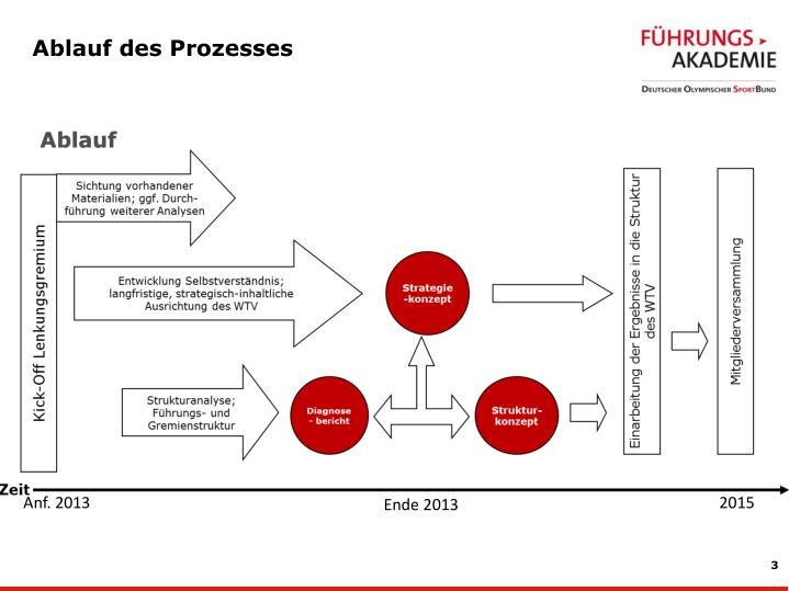 Ablauf des Prozesses