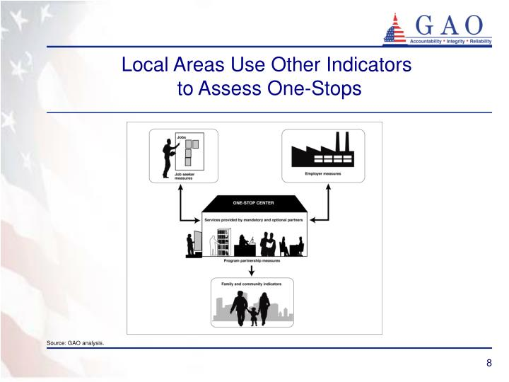 Local Areas Use Other Indicators