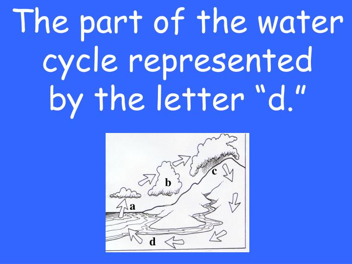 The part of the water cycle represented