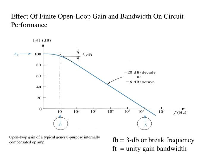 Effect Of Finite Open-Loop Gain and Bandwidth On Circuit Performance