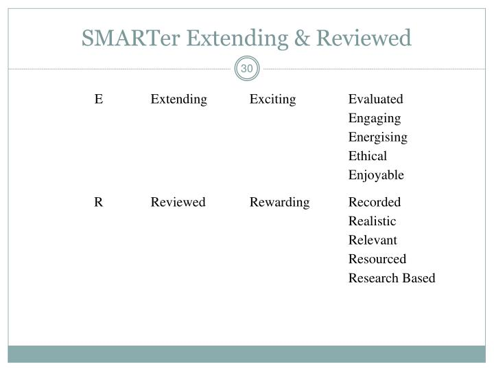 SMARTer Extending & Reviewed