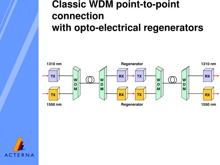 Classic WDM point-to-point connection