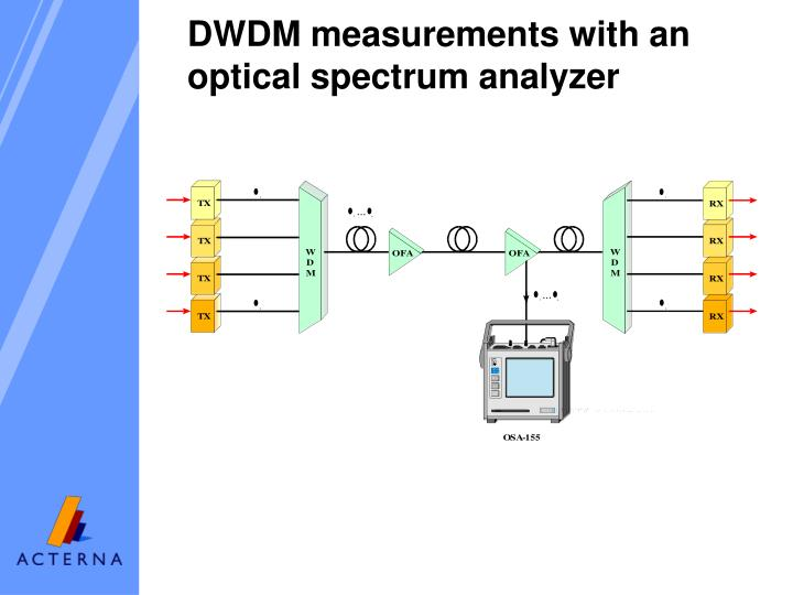 DWDM measurements with an optical spectrum analyzer