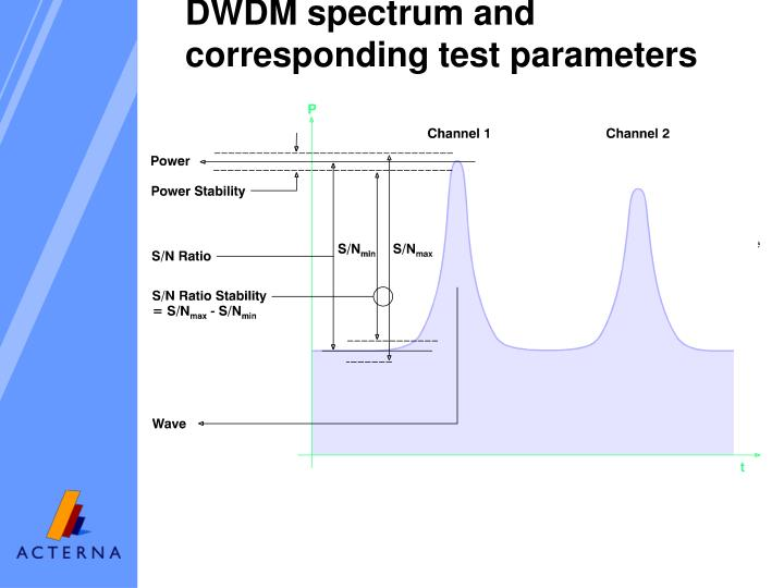 DWDM spectrum and corresponding test parameters