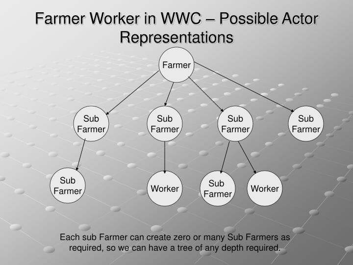 Farmer Worker in WWC – Possible Actor Representations