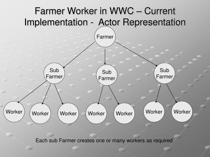 Farmer Worker in WWC – Current Implementation -  Actor Representation
