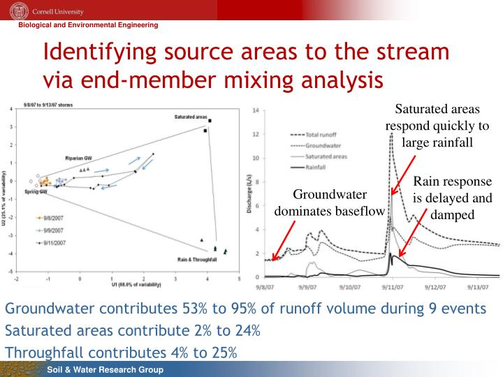 Identifying source areas to the stream via end-member mixing analysis