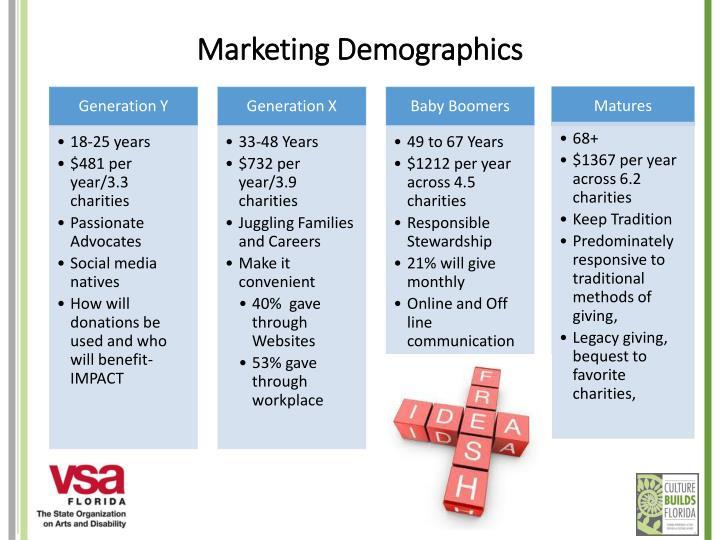 Marketing Demographics