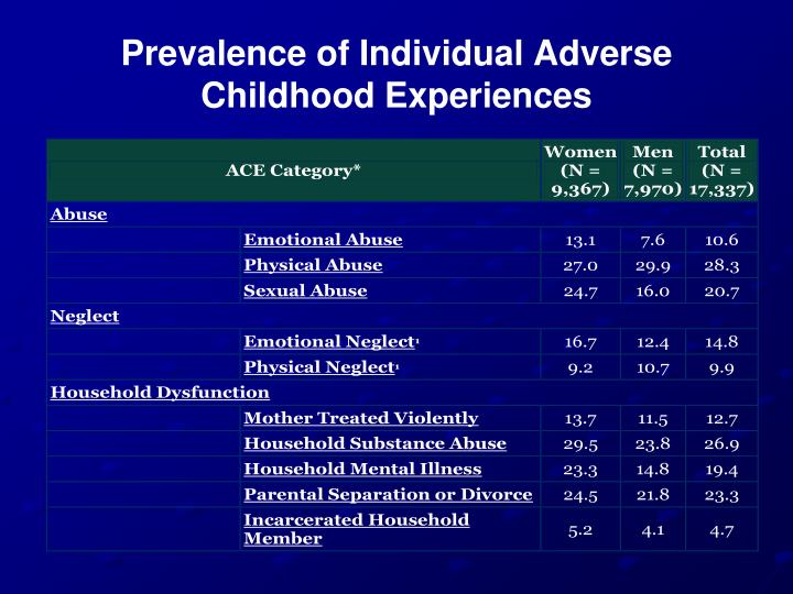 Prevalence of individual adverse childhood experiences