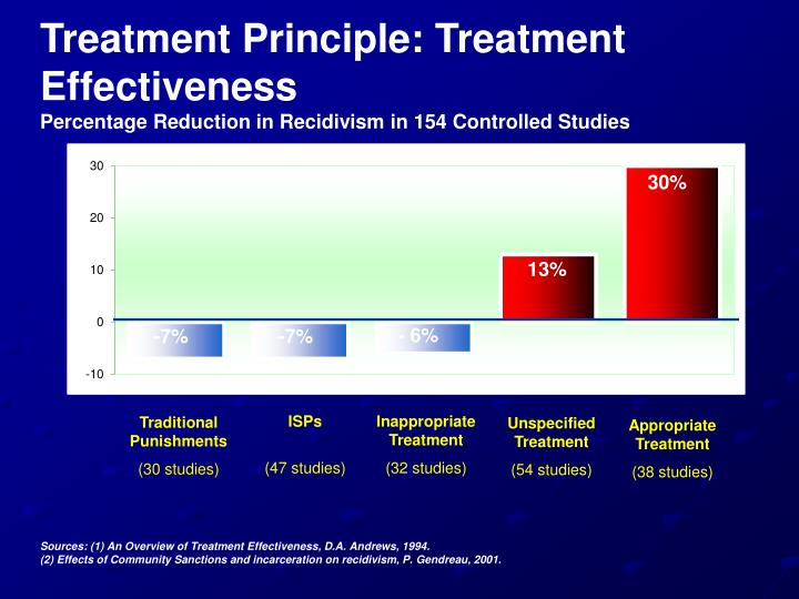 Treatment Principle: Treatment Effectiveness