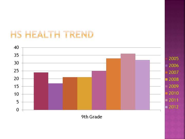 HS Health Trend