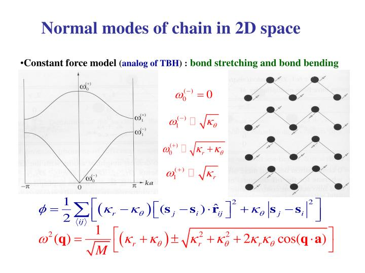Normal modes of chain in 2D space