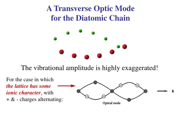 A Transverse Optic Mode                                      for the Diatomic Chain