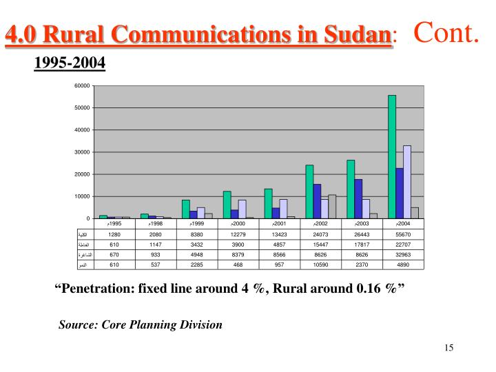 4.0 Rural Communications in Sudan