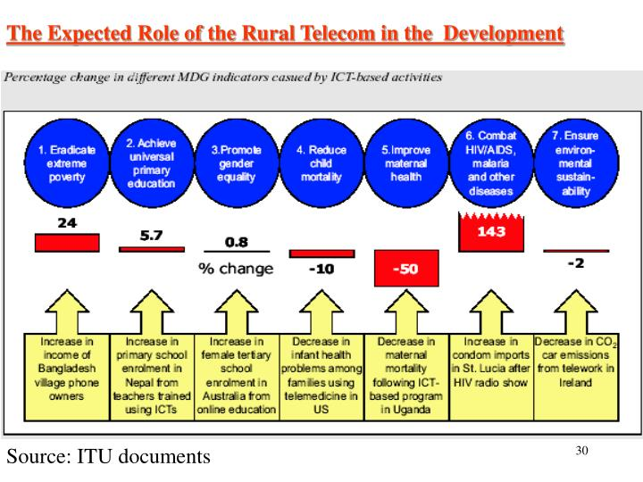 The Expected Role of the Rural Telecom in the  Development