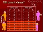 mm latent values
