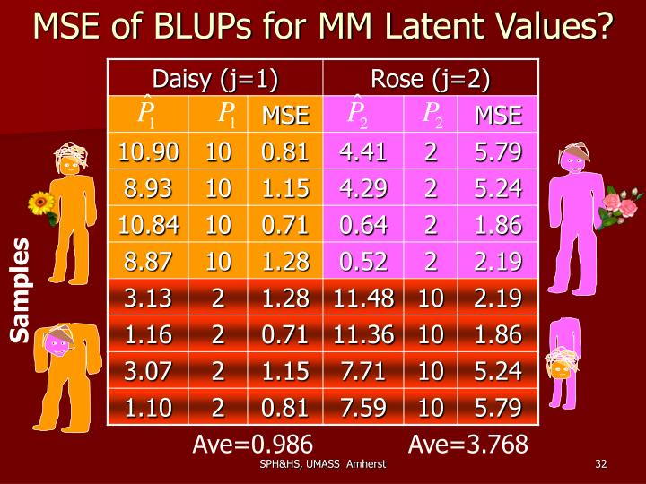 MSE of BLUPs for MM Latent Values?