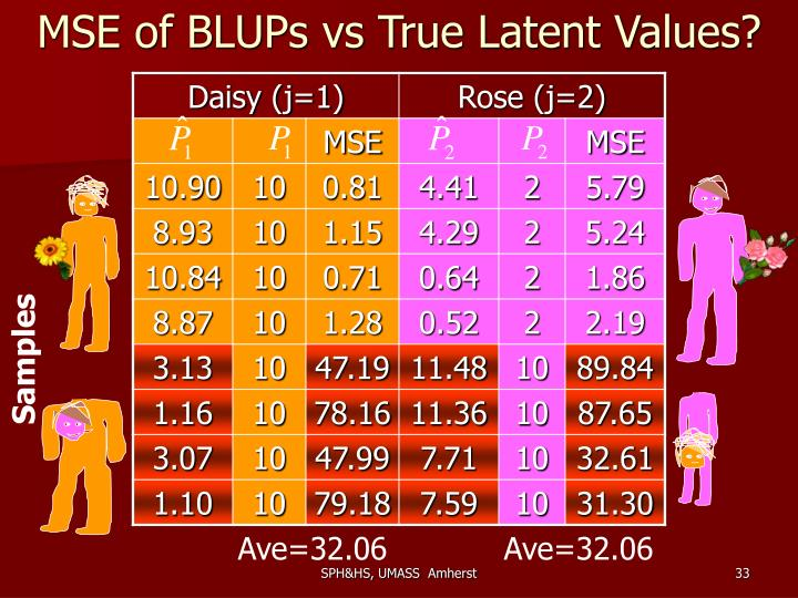 MSE of BLUPs vs True Latent Values?