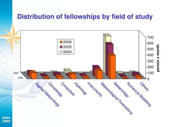Distribution of fellowships by field of study