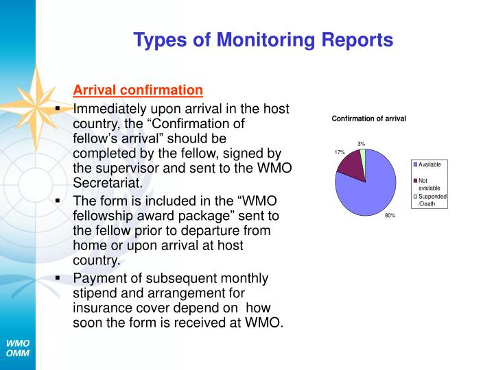 Types of Monitoring Reports