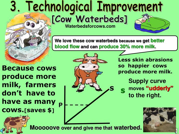 3. Technological Improvement