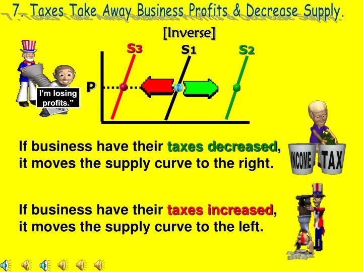 7. Taxes Take Away Business Profits & Decrease Supply.