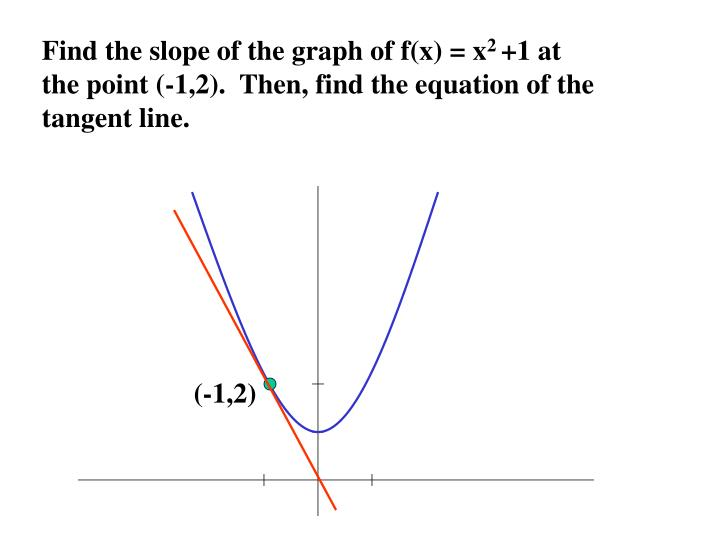 Find the slope of the graph of f(x) = x