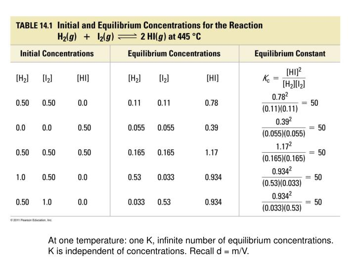 At one temperature: one K, infinite number of equilibrium concentrations.