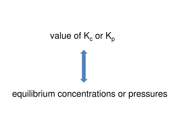 value of K
