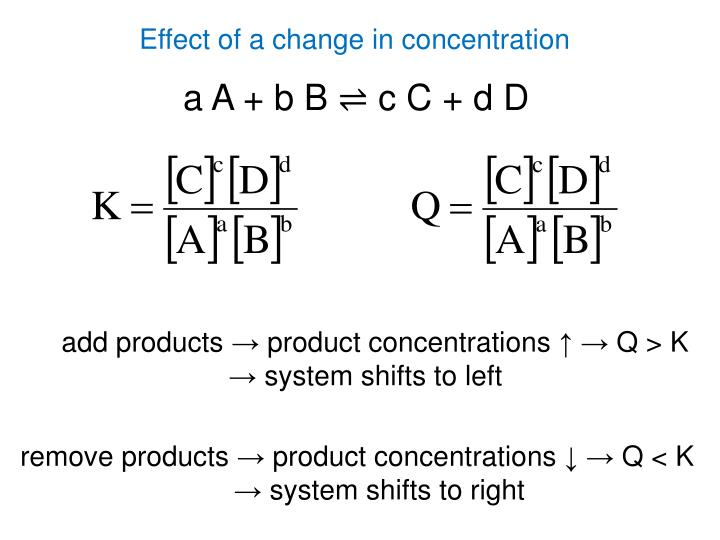 Effect of a change in concentration