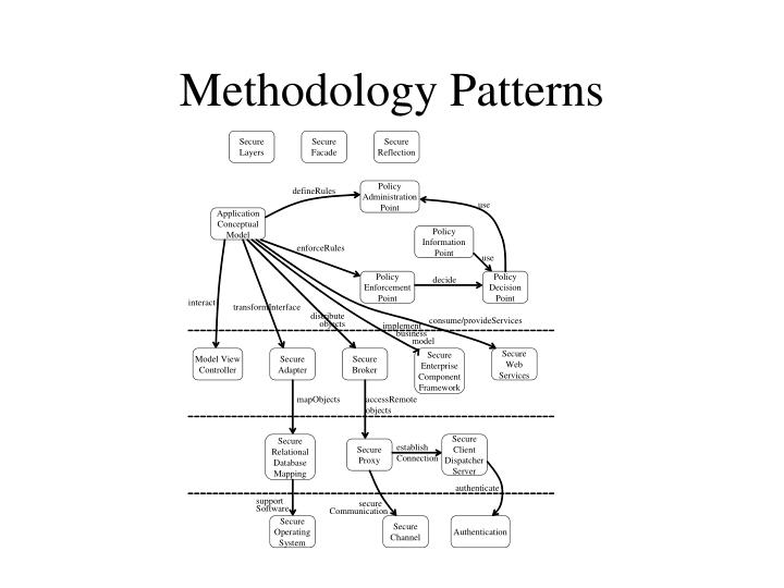 Methodology Patterns