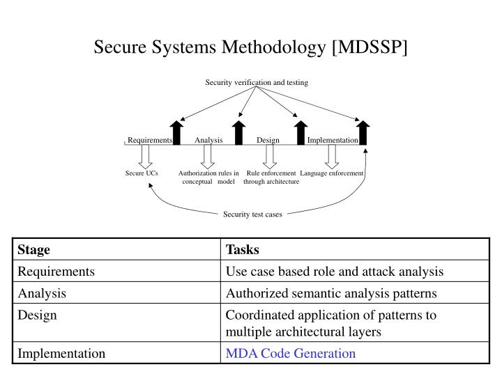 Secure Systems Methodology [MDSSP]