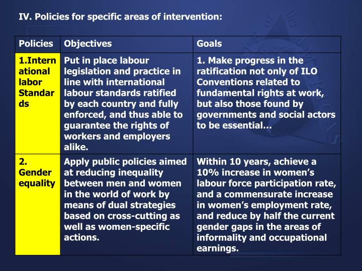 IV. Policies for specific areas of intervention:
