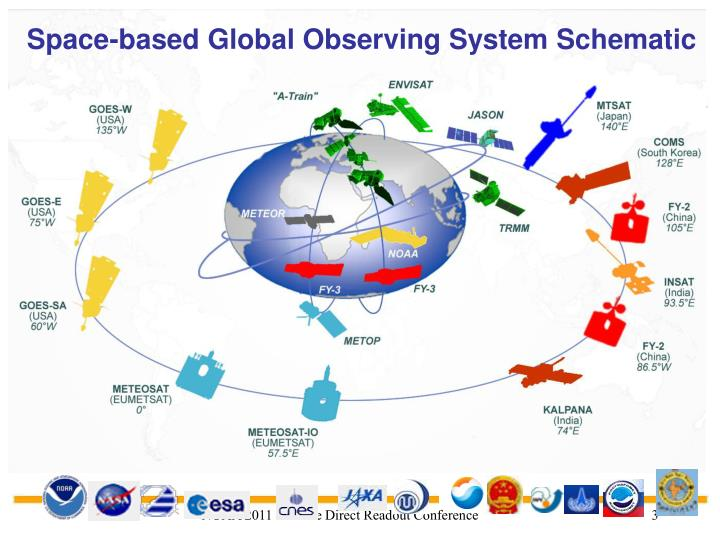 Space-based Global Observing System Schematic