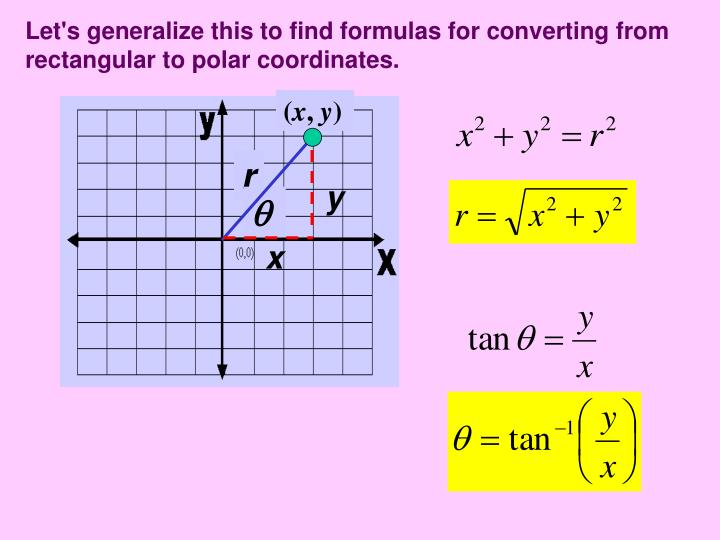 Let's generalize this to find formulas for converting from rectangular to polar coordinates.