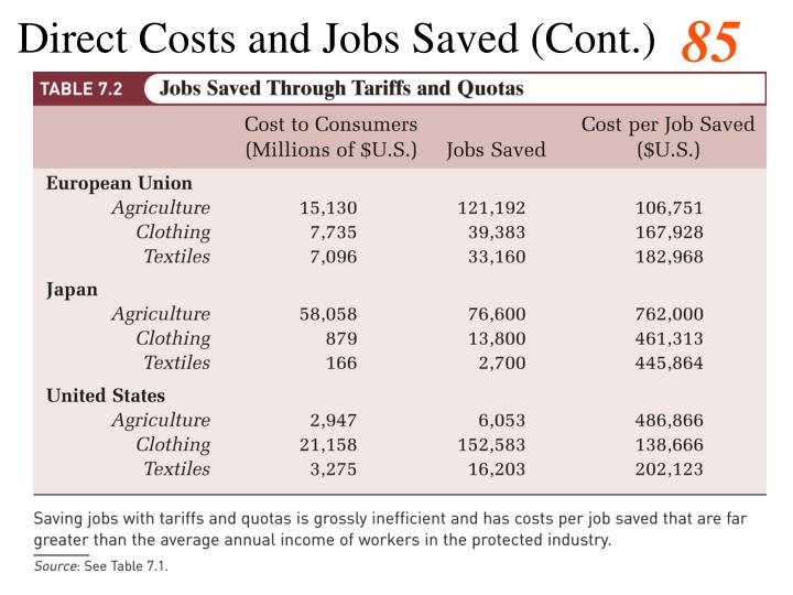 Direct Costs and Jobs Saved (Cont.)