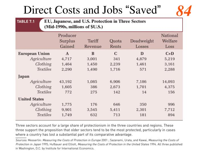 Direct Costs and Jobs