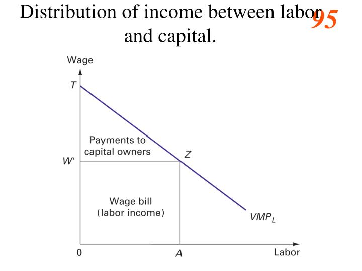 Distribution of income between labor and capital.