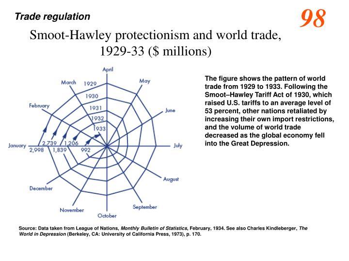 Trade regulation