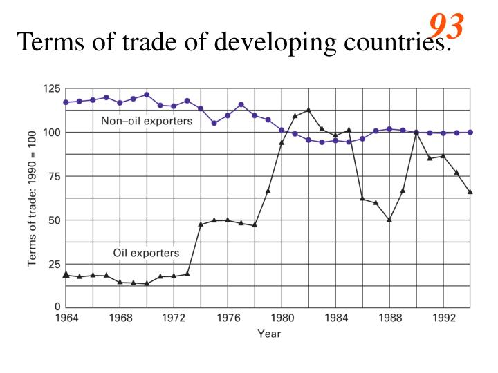 Terms of trade of developing countries.