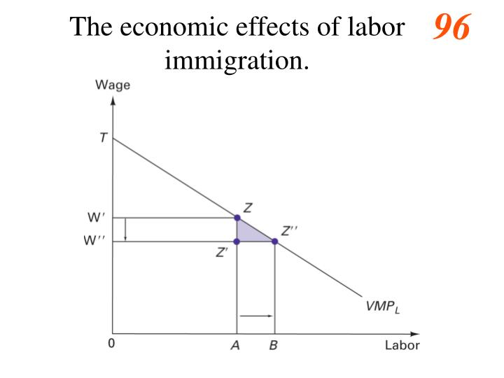 The economic effects of labor immigration.