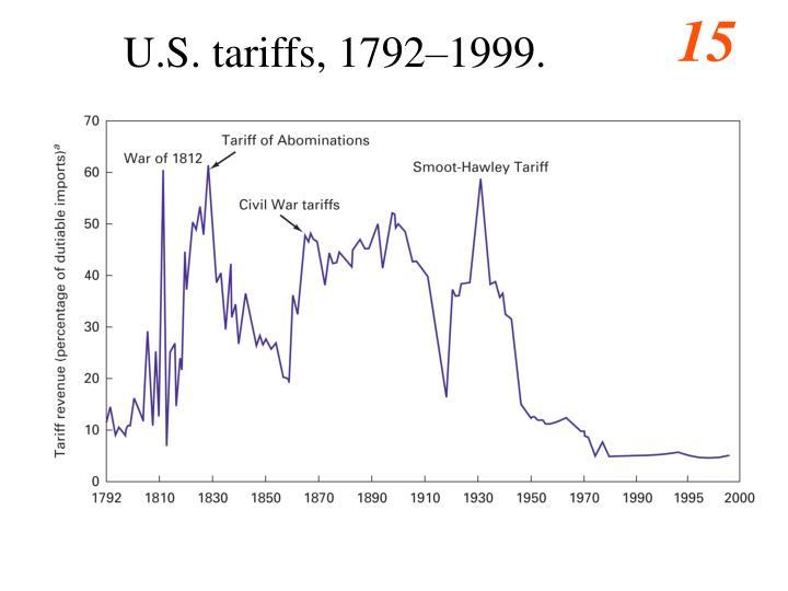 U.S. tariffs, 1792–1999.