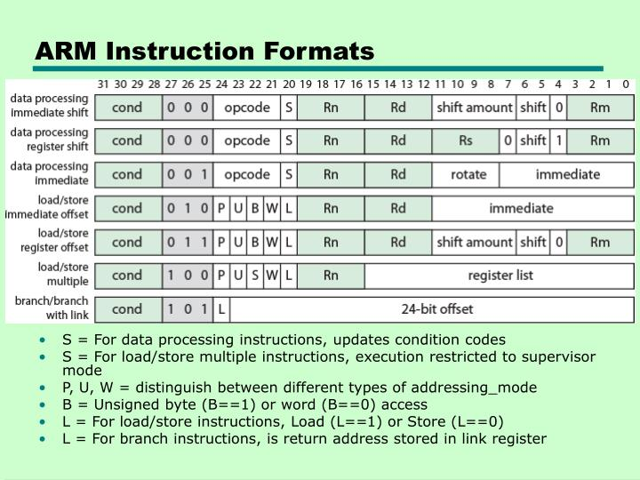 ARM Instruction Formats