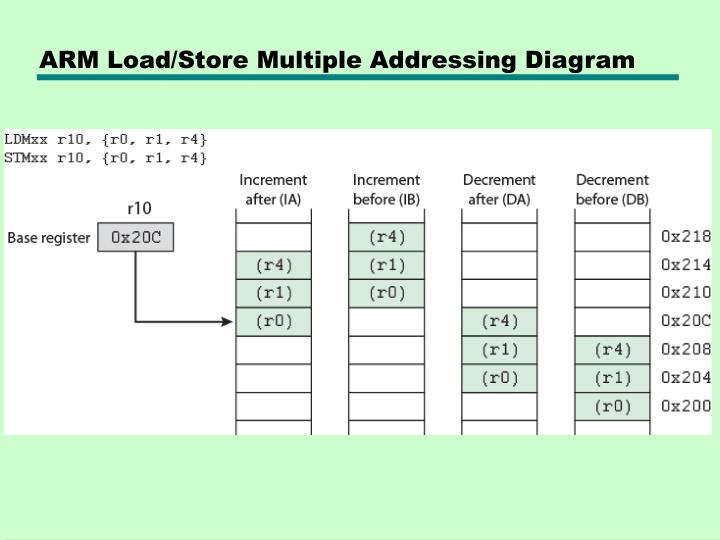 ARM Load/Store Multiple Addressing Diagram
