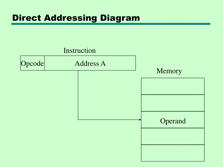Direct Addressing Diagram