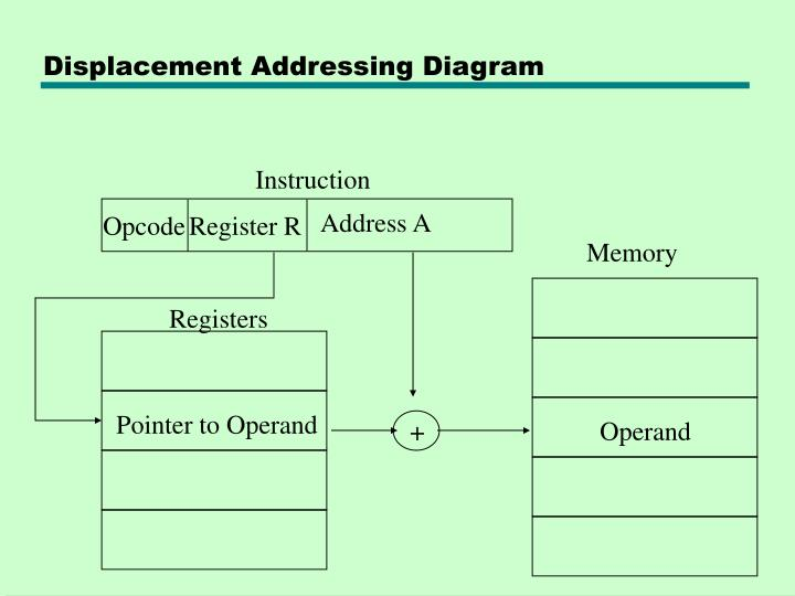 Displacement Addressing Diagram