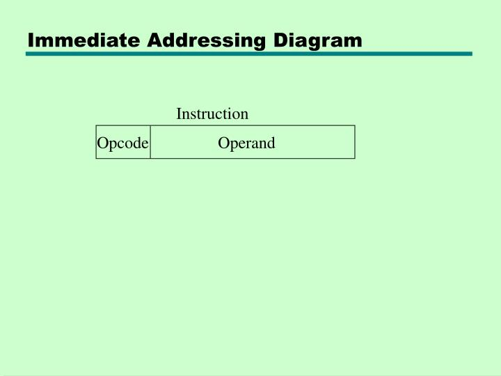 Immediate Addressing Diagram