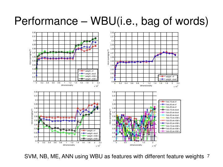 Performance – WBU(i.e., bag of words)