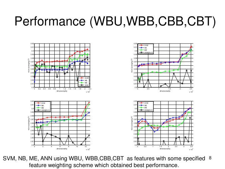 Performance (WBU,WBB,CBB,CBT)